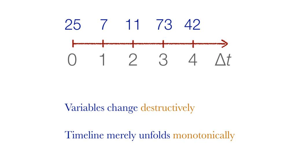 Δt 0 1 2 3 4 42 73 11 7 25 Variables change des...