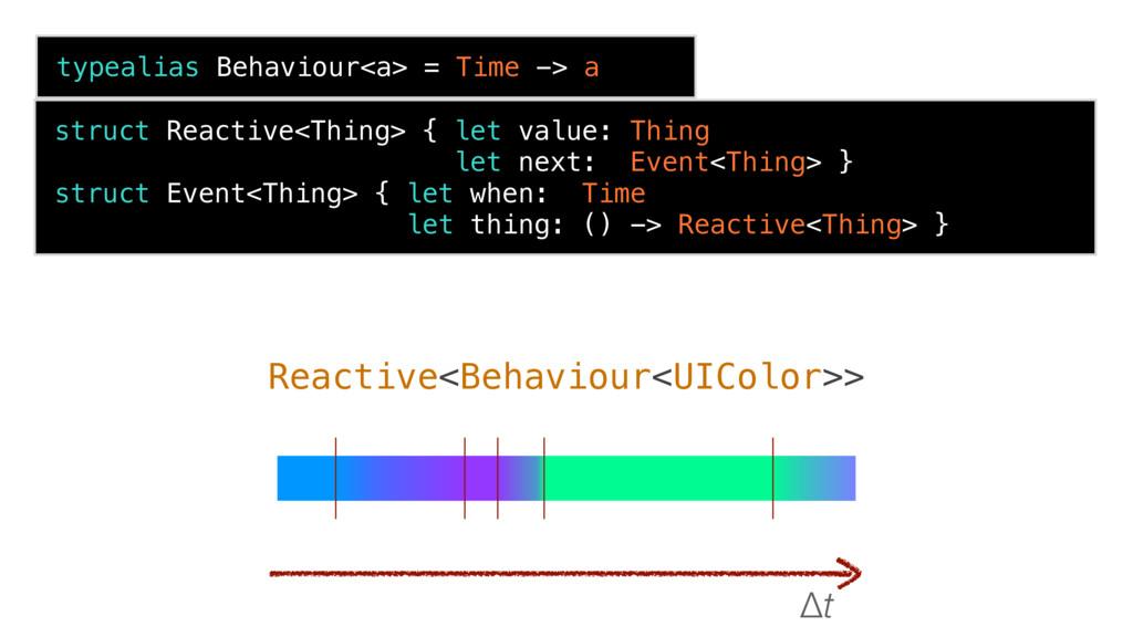 typealias Behaviour<a> = Time -> a Reactive<Beh...