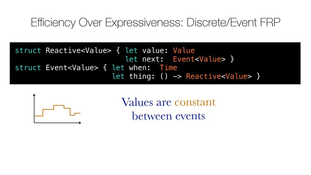Efficiency Over Expressiveness: Discrete/Event FR...
