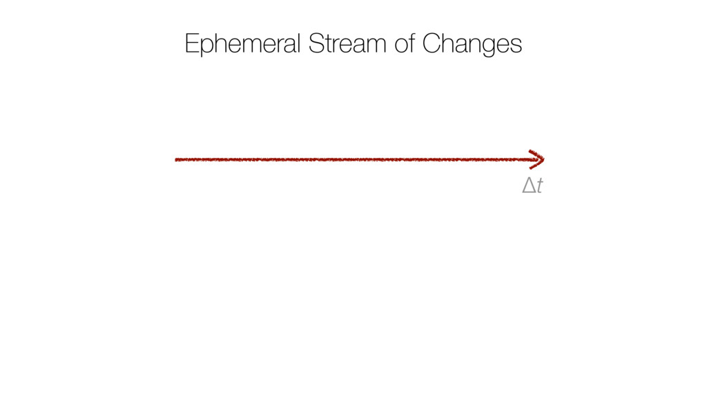Ephemeral Stream of Changes Δt