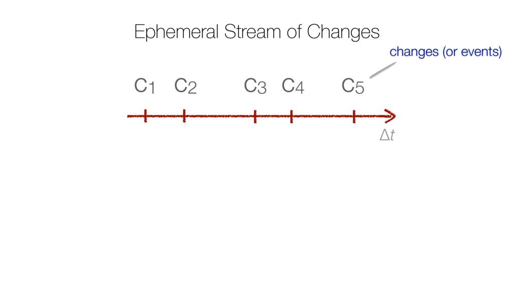 Ephemeral Stream of Changes Δt c5 c4 c3 c2 c1 c...