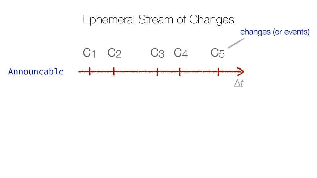 Ephemeral Stream of Changes Δt c5 c4 c3 c2 c1 A...