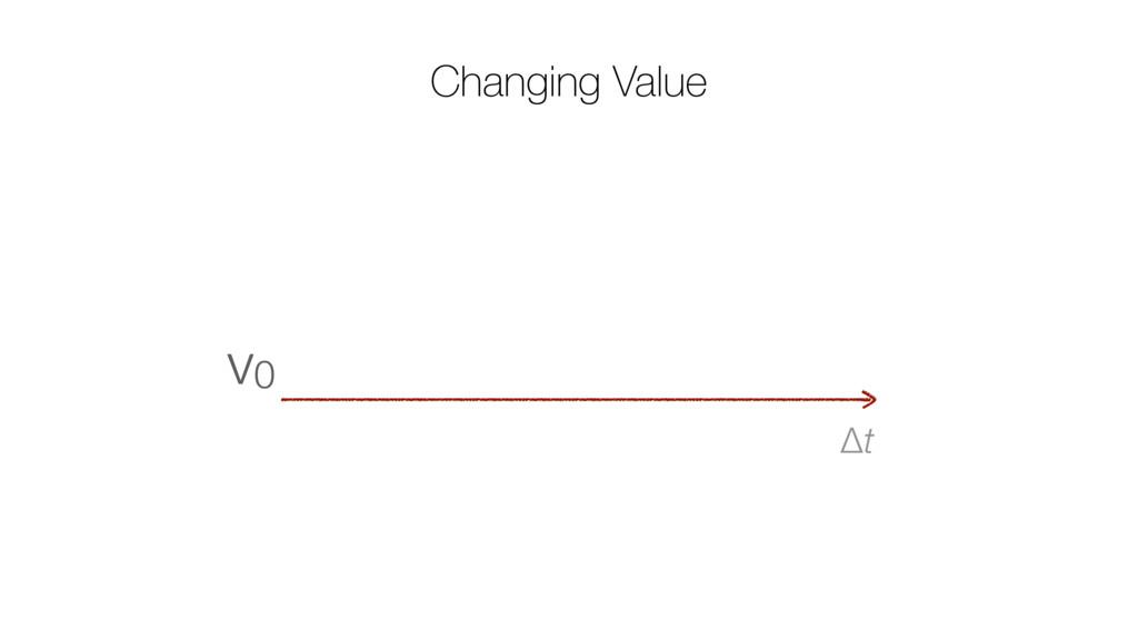 Changing Value Δt v0