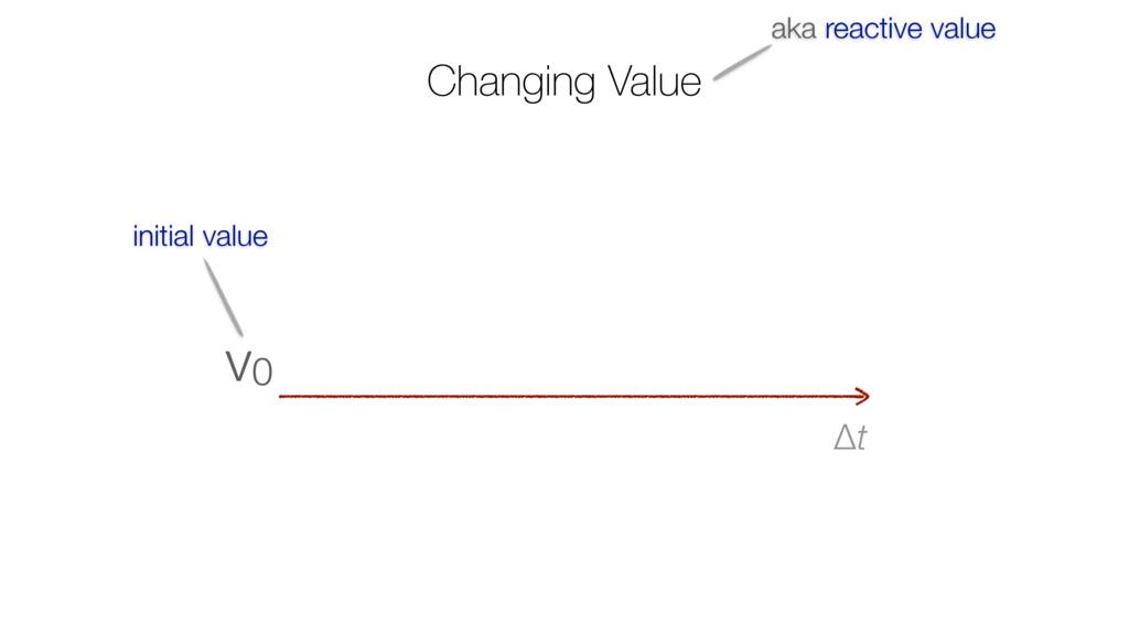 Changing Value Δt v0 initial value aka reactive...