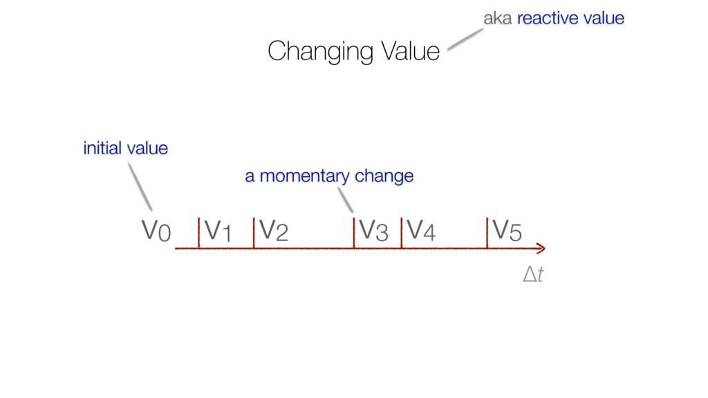 Changing Value Δt v5 v4 v3 v2 v1 v0 initial val...