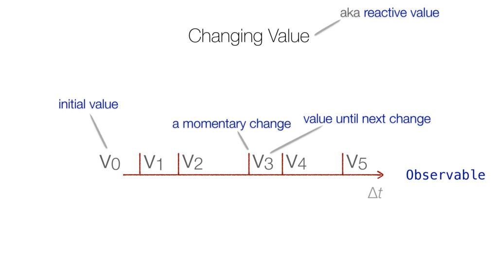 Changing Value Δt v5 v4 v3 v2 v1 v0 value until...