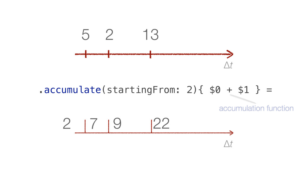 Δt 22 9 7 2 Δt 13 2 5 .accumulate(startingFrom:...