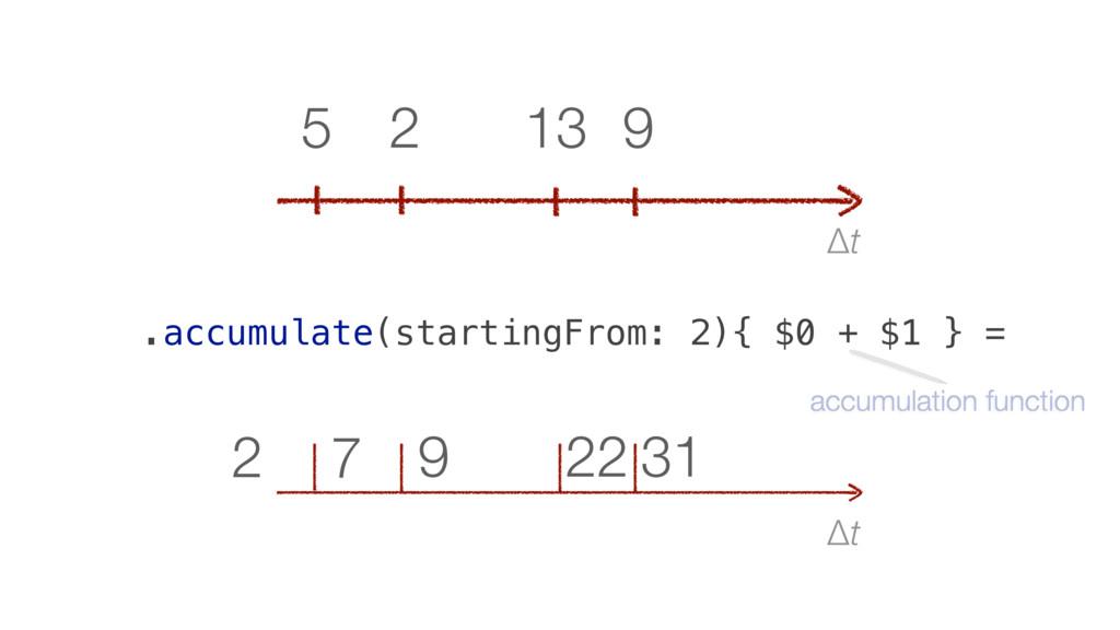 Δt 31 22 9 7 2 Δt 9 13 2 5 .accumulate(starting...