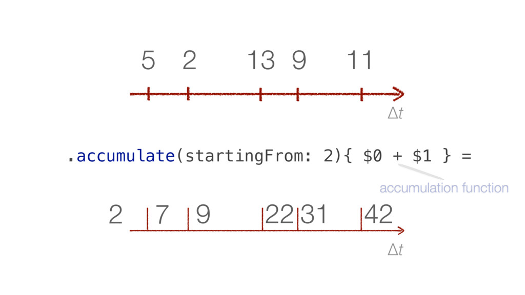 Δt 42 31 22 9 7 2 Δt 11 9 13 2 5 .accumulate(st...