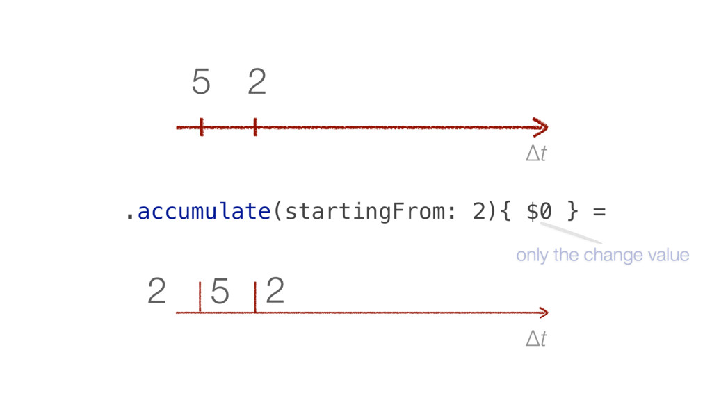 Δt 2 5 2 Δt 2 5 .accumulate(startingFrom: 2){ $...