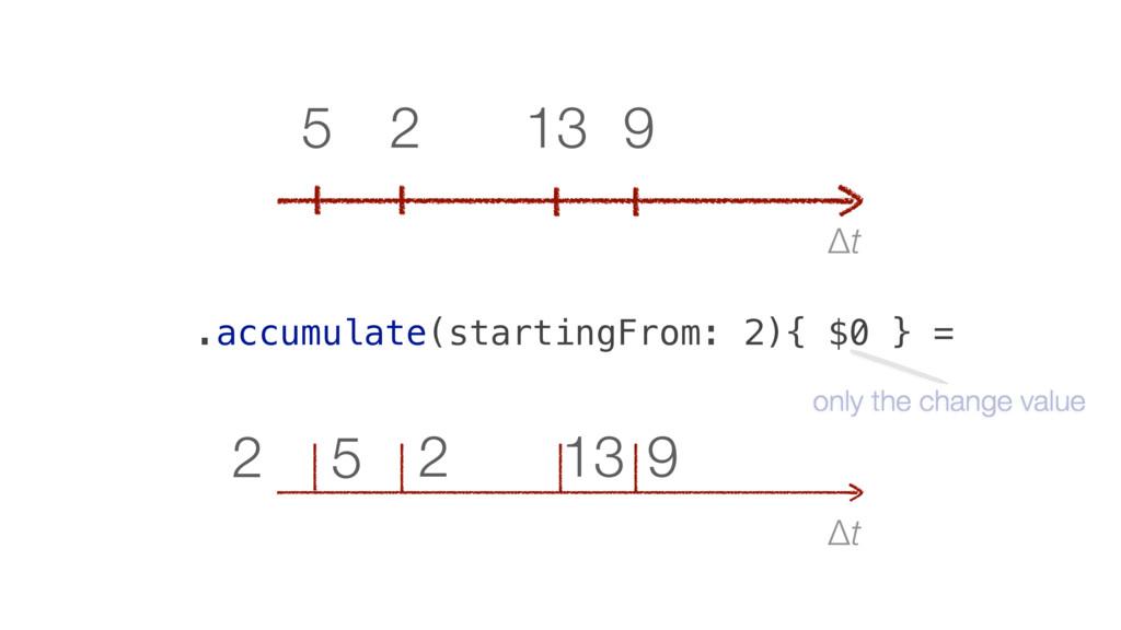 Δt 9 13 2 5 2 Δt 9 13 2 5 .accumulate(startingF...