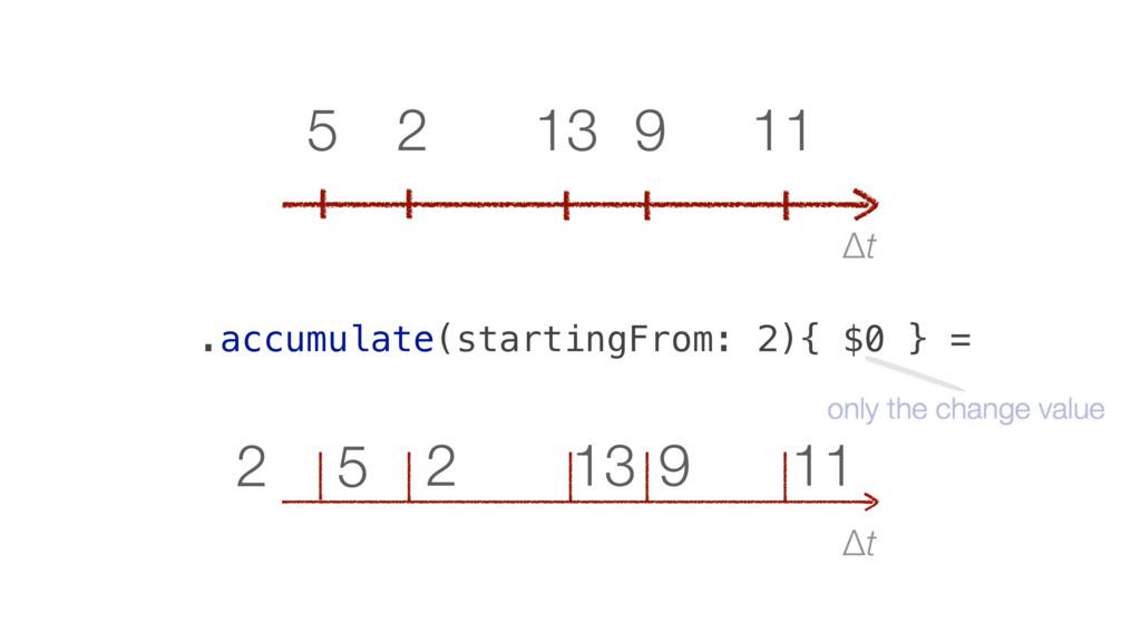 Δt 11 9 13 2 5 2 Δt 11 9 13 2 5 .accumulate(sta...