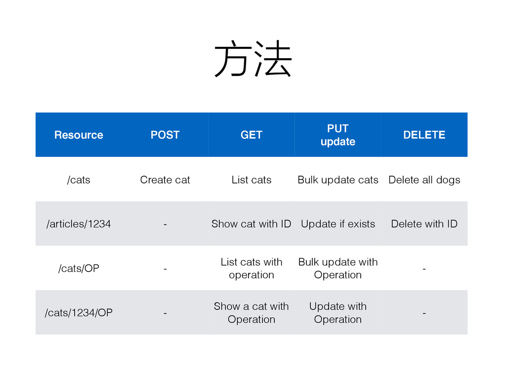 方法 Resource POST GET PUT update DELETE /cats Cr...