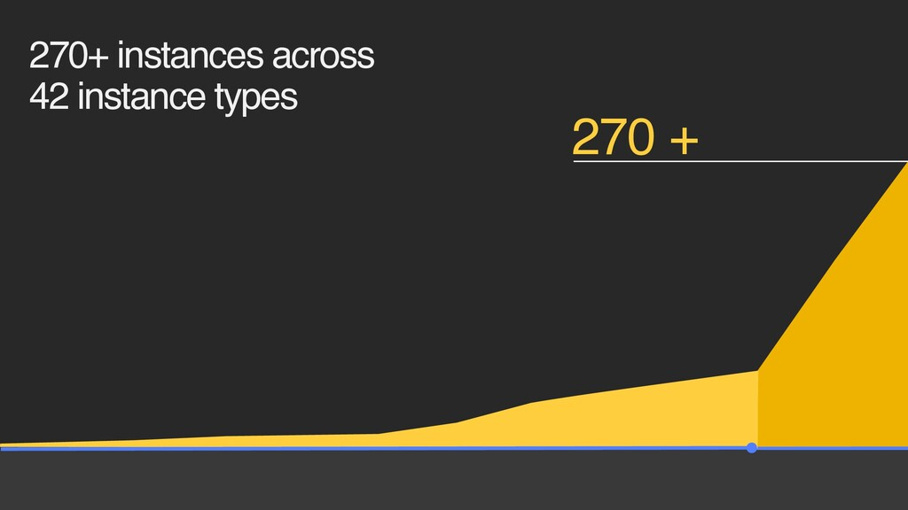 270+ instances across 42 instance types 270 +