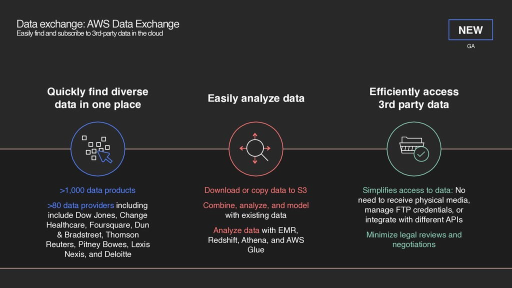 Data exchange: AWS Data Exchange