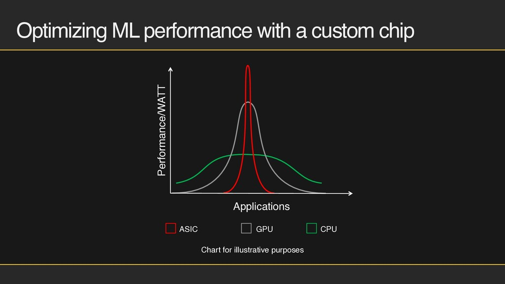 Optimizing ML performance with a custom chip AS...