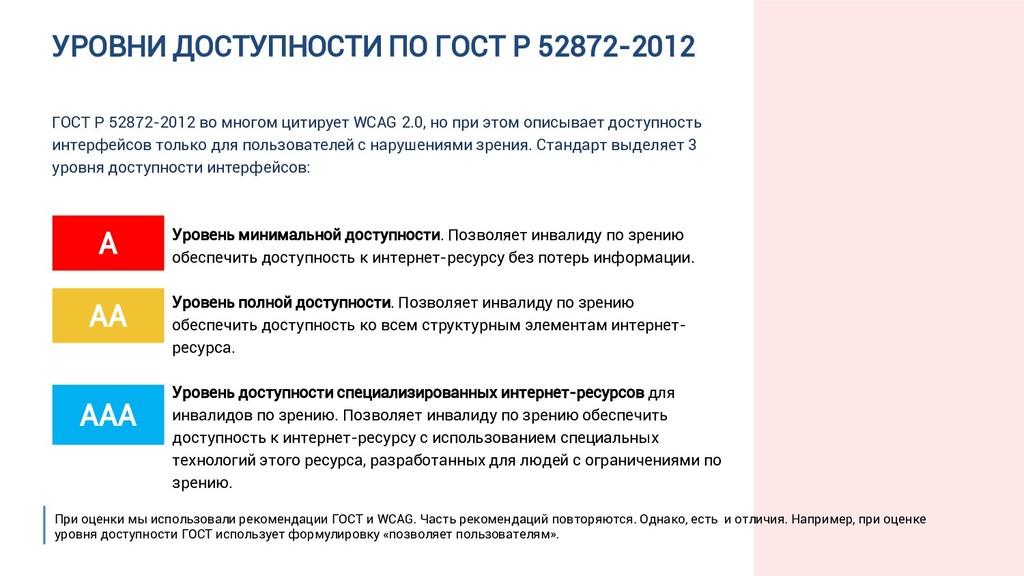 УРОВНИ ДОСТУПНОСТИ ПО ГОСТ Р 52872-2012 ГОСТ Р ...