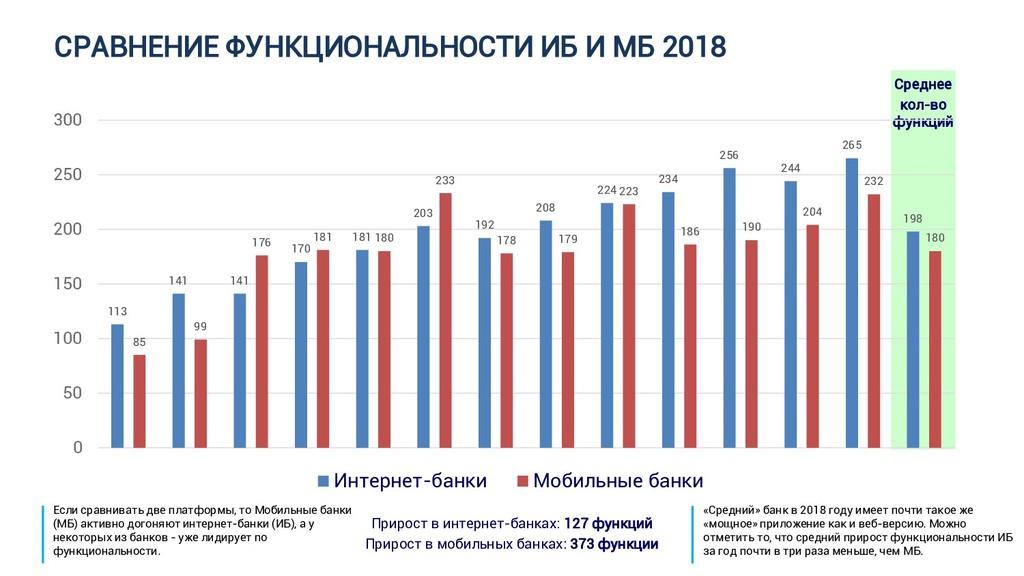 СРАВНЕНИЕ ФУНКЦИОНАЛЬНОСТИ ИБ И МБ 2018 Прирост...