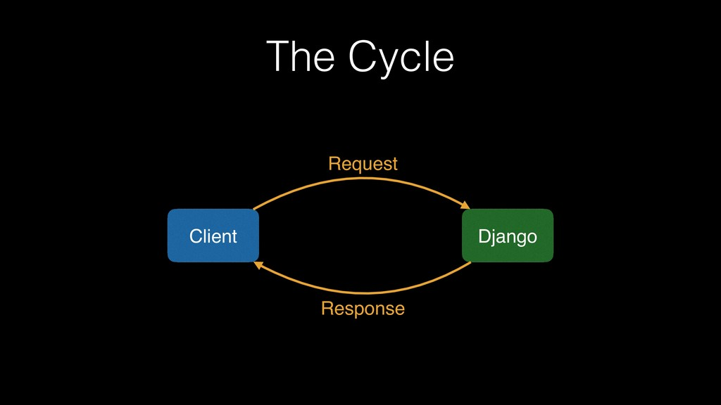 The Cycle Client Django Request Response