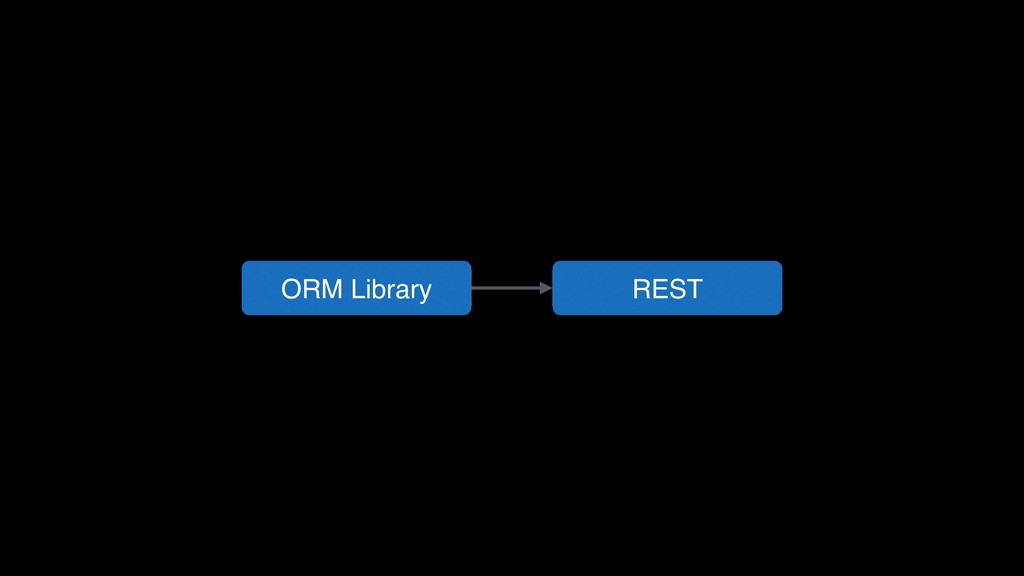 ORM Library REST