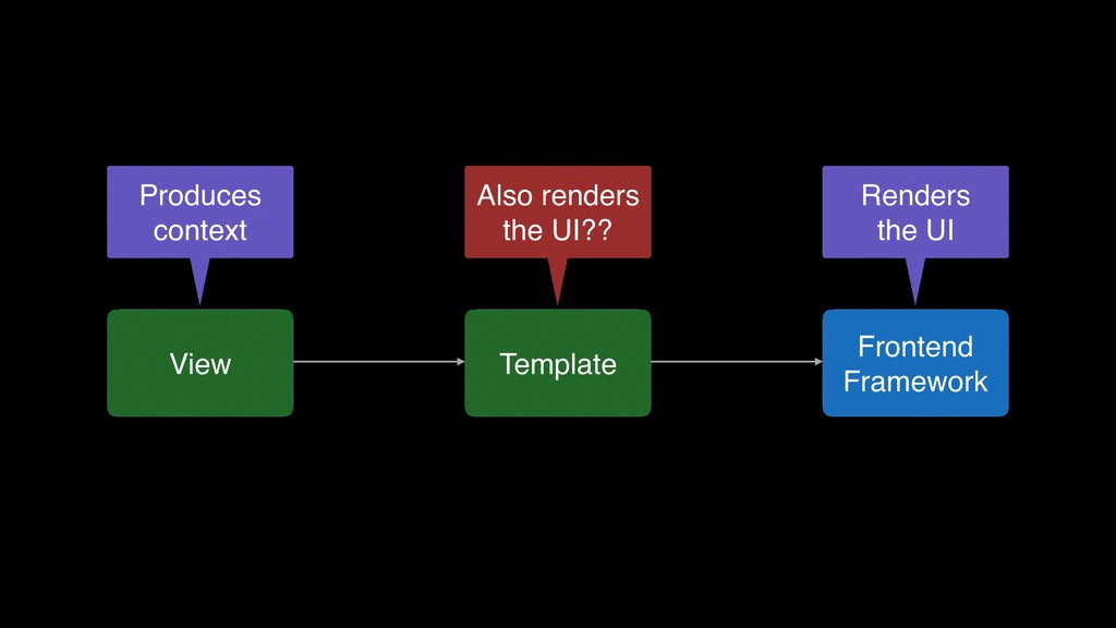 View Template Frontend Framework Produces conte...