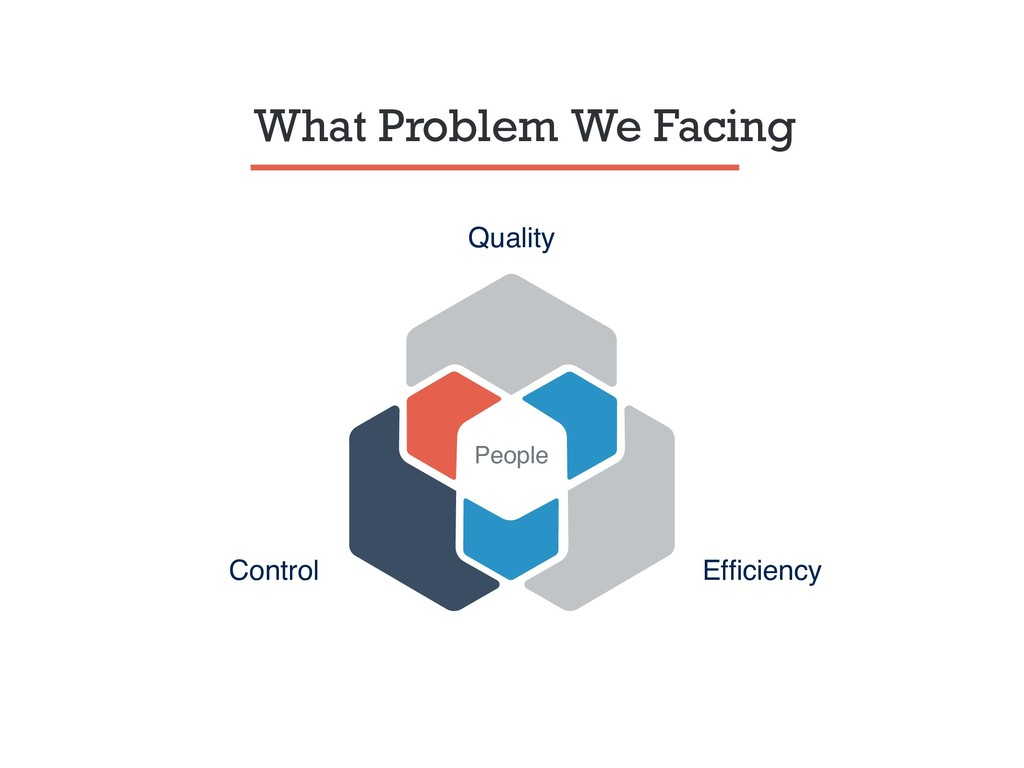 What Problem We Facing Quality Efficiency Contro...