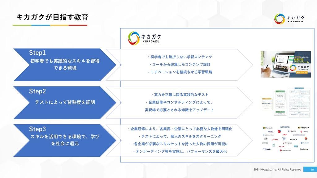 2021 Kikagaku, Inc. All Rights Reserved キカガクが目指...
