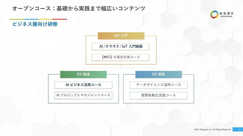 2021 Kikagaku, Inc. All Rights Reserved 12 オープン...