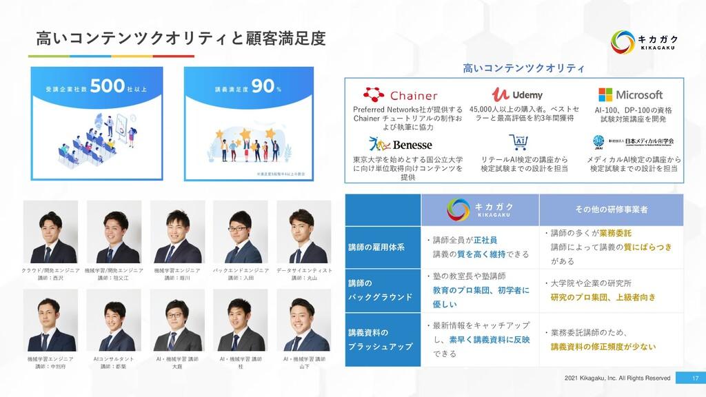 2021 Kikagaku, Inc. All Rights Reserved 17 高いコン...