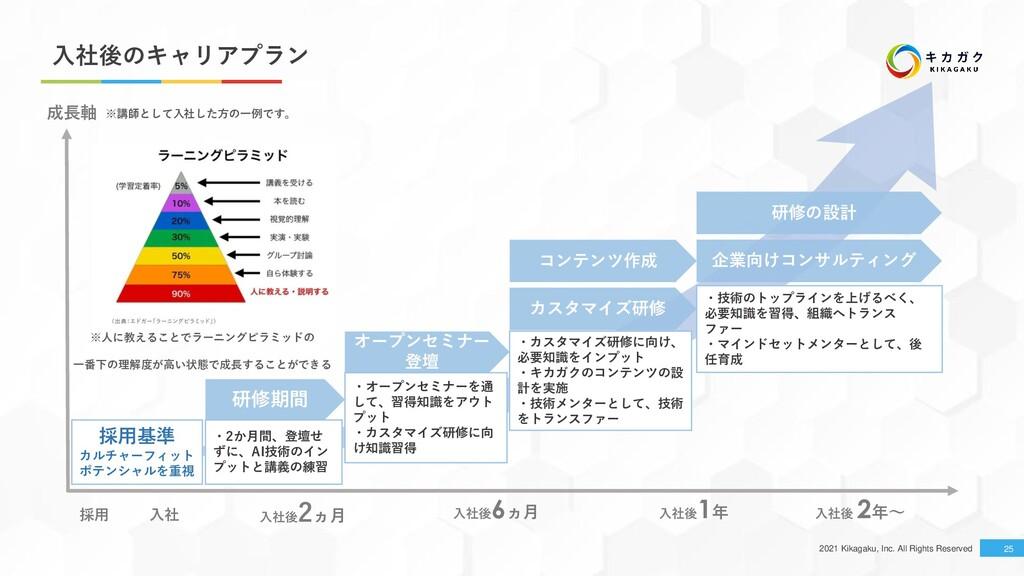 2021 Kikagaku, Inc. All Rights Reserved 入社後のキャリ...