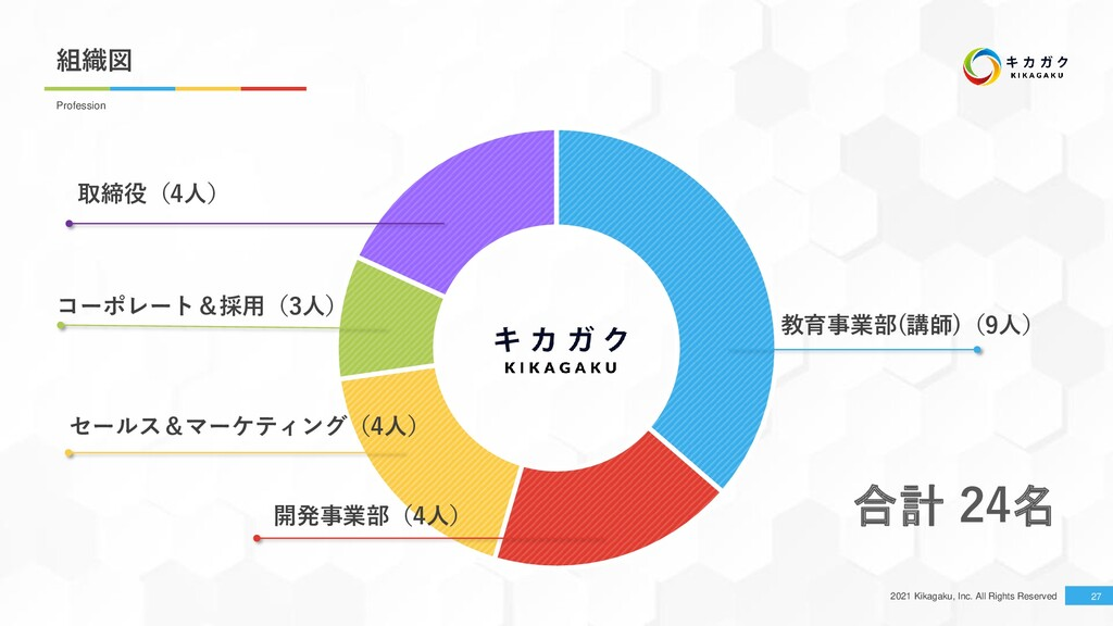 2021 Kikagaku, Inc. All Rights Reserved 組織図 27 ...