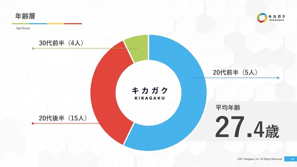 2021 Kikagaku, Inc. All Rights Reserved 年齢層 28 ...