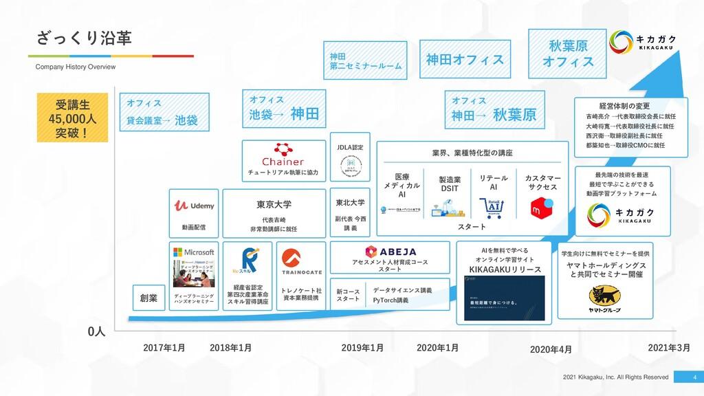 2021 Kikagaku, Inc. All Rights Reserved 神田オフィス ...