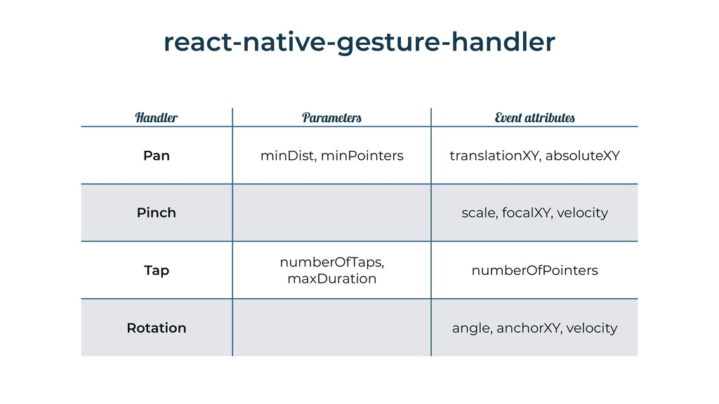 react-native-gesture-handler Handler Parameters...