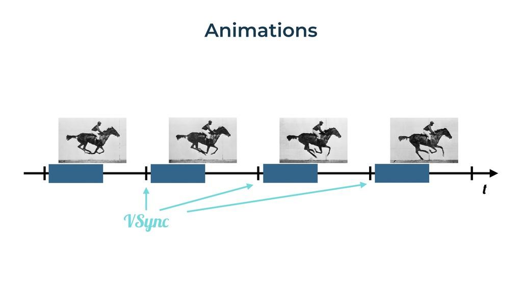 Animations t VSync