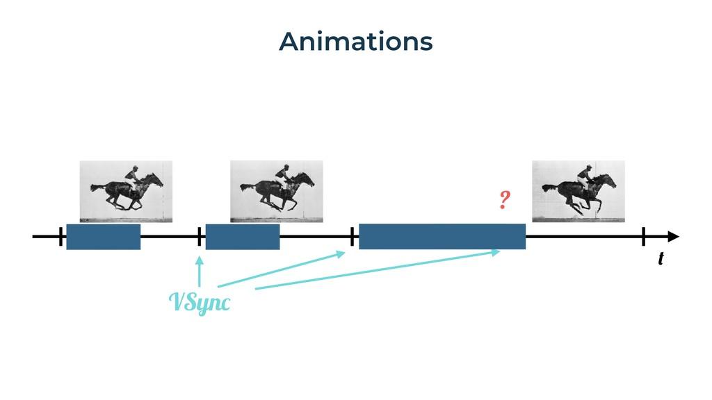 Animations t VSync ?