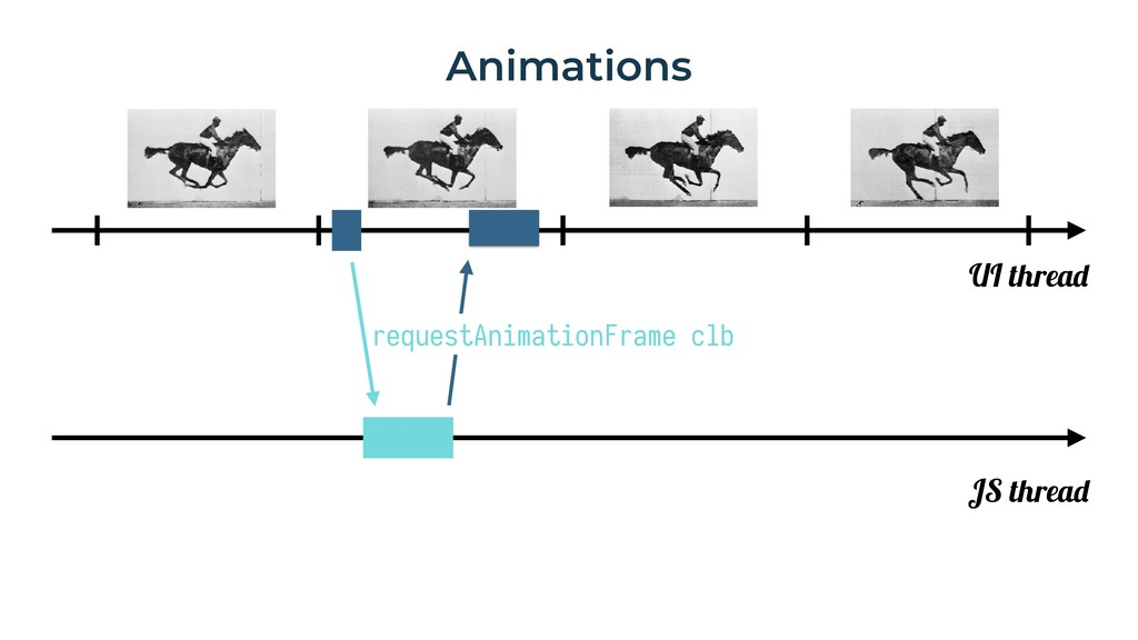 Animations UI thread JS thread requestAnimation...