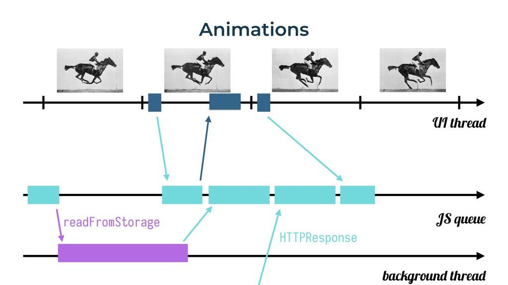 Animations UI thread JS queue background thread...