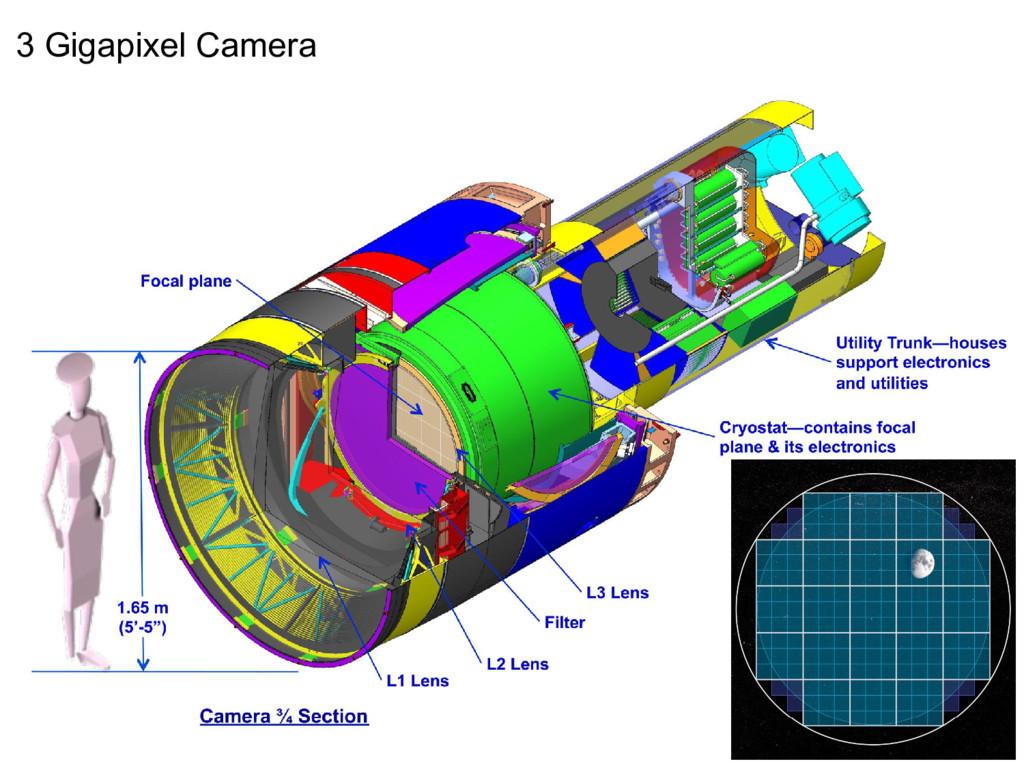 3 Gigapixel Camera