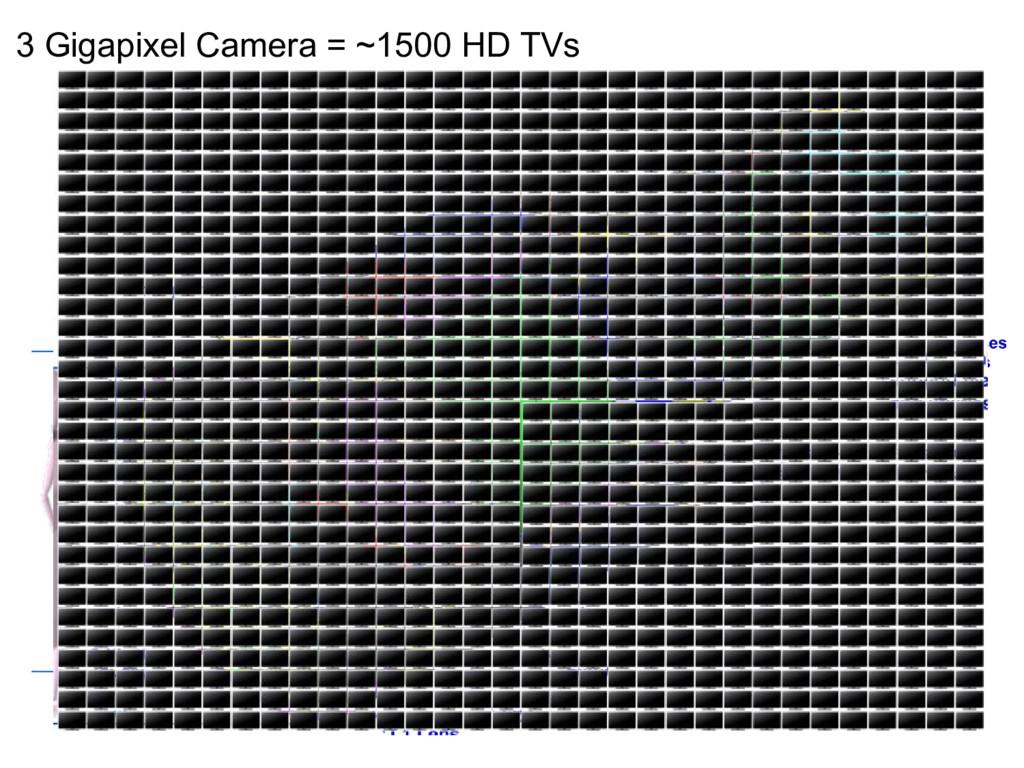3 Gigapixel Camera = ~1500 HD TVs