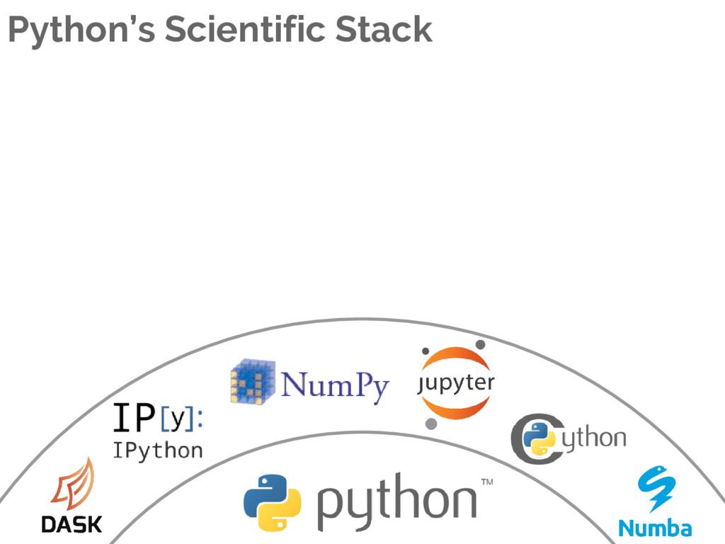 Python's Scientific Stack