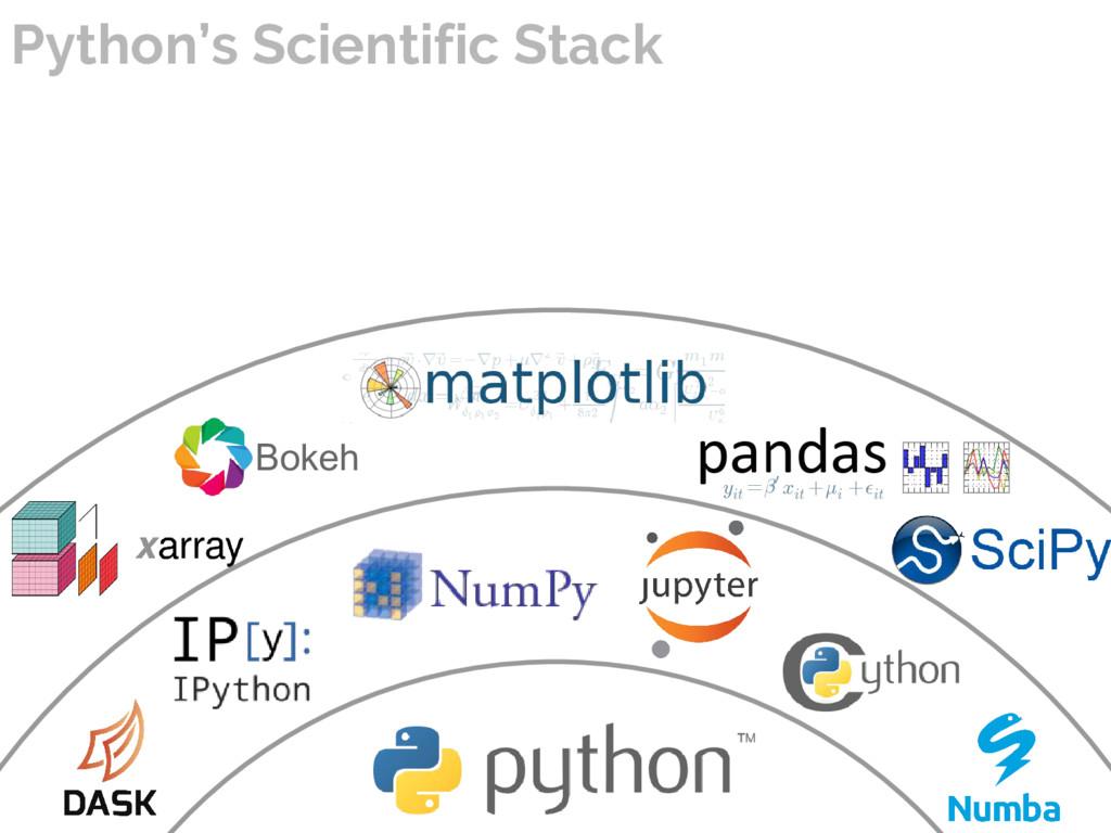 Bokeh Python's Scientific Stack