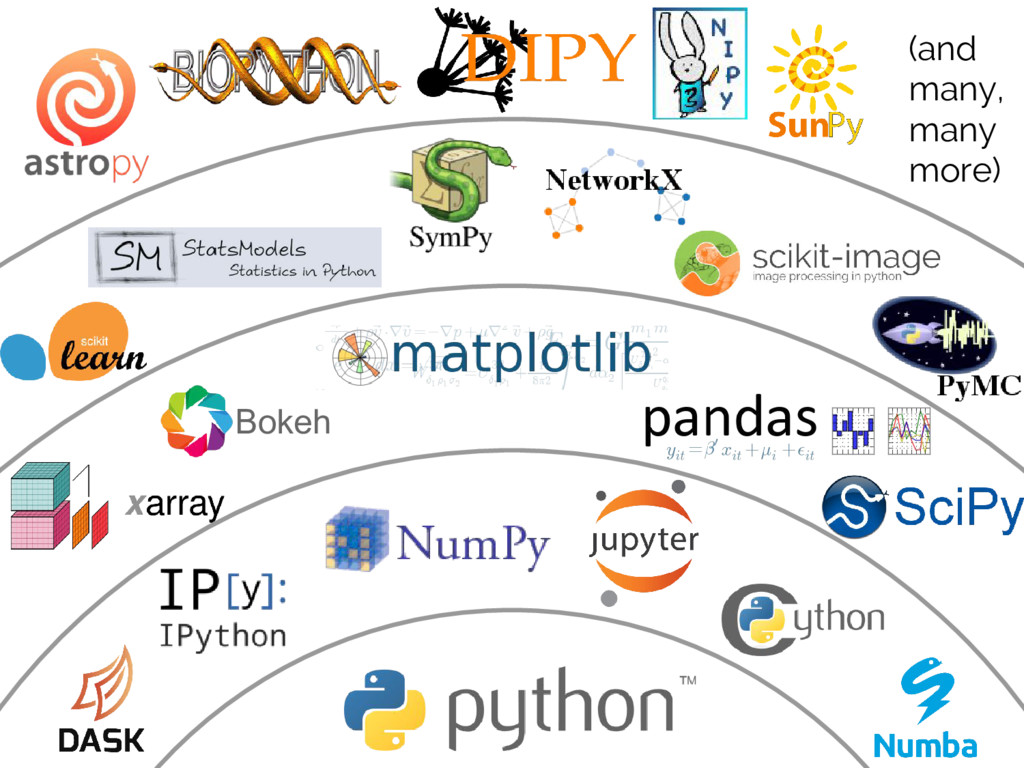 Python's Scientific Ecosystem (and many, many m...