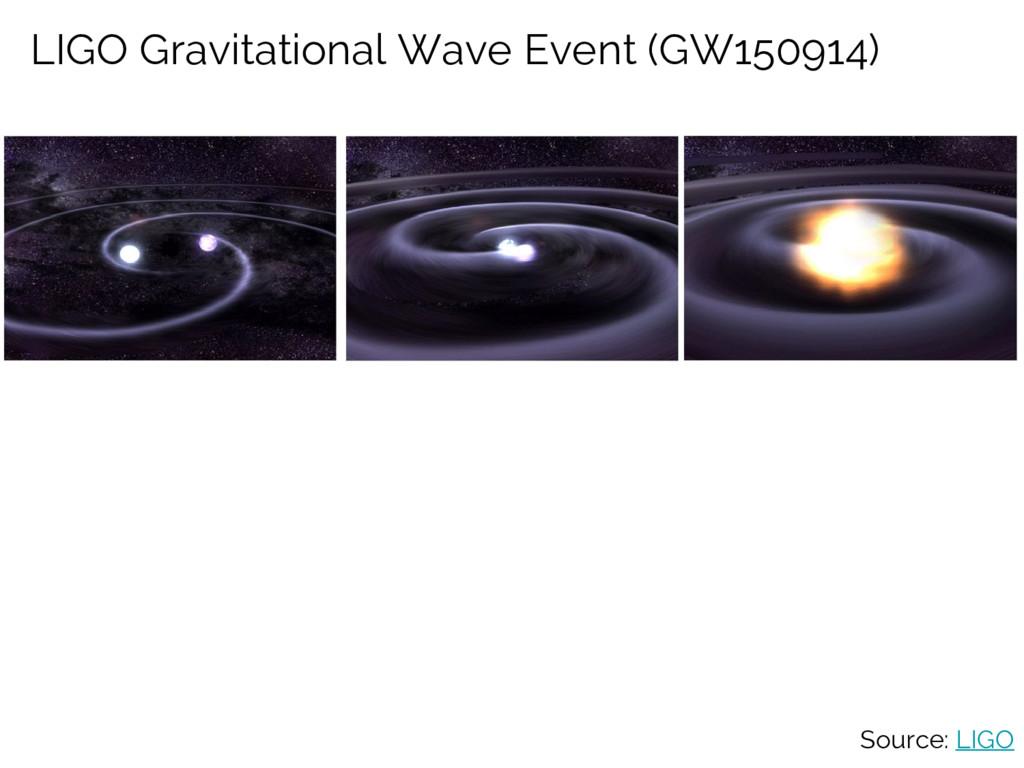 LIGO Gravitational Wave Event (GW150914) Source...