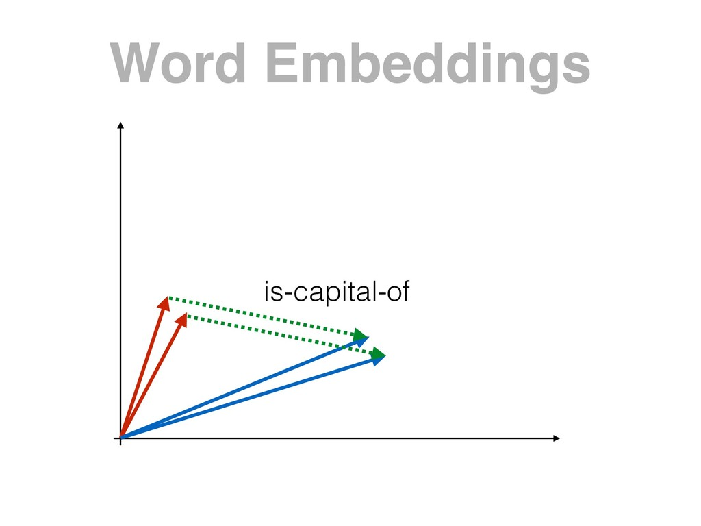 Word Embeddings is-capital-of