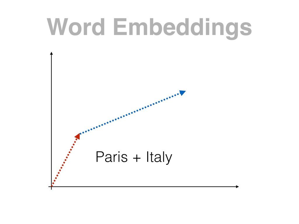 Word Embeddings Paris + Italy