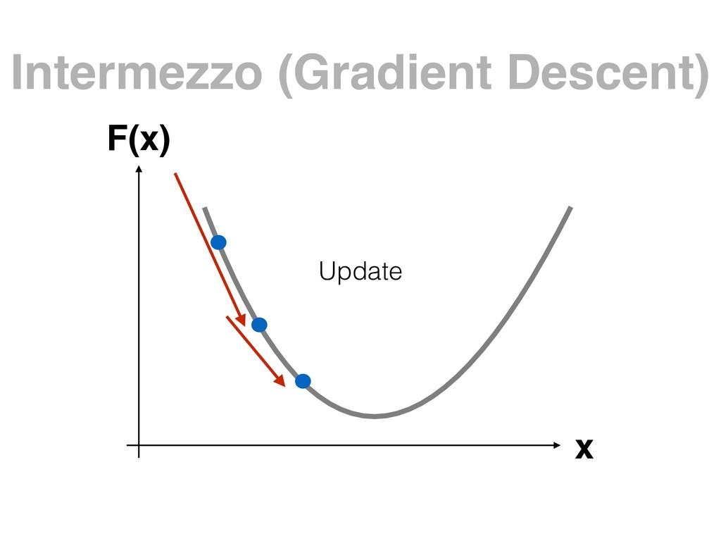 Intermezzo (Gradient Descent) x F(x) Update