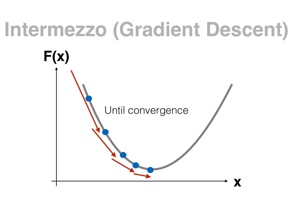 Intermezzo (Gradient Descent) x F(x) Until conv...