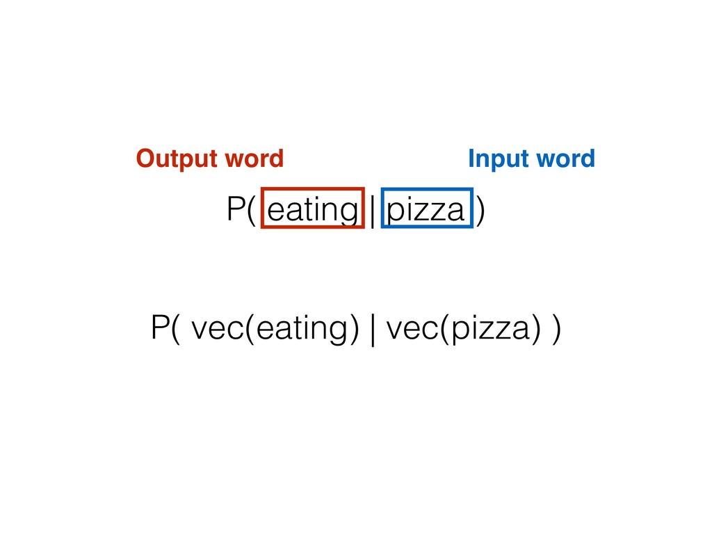 P( eating | pizza ) Input word Output word P( v...
