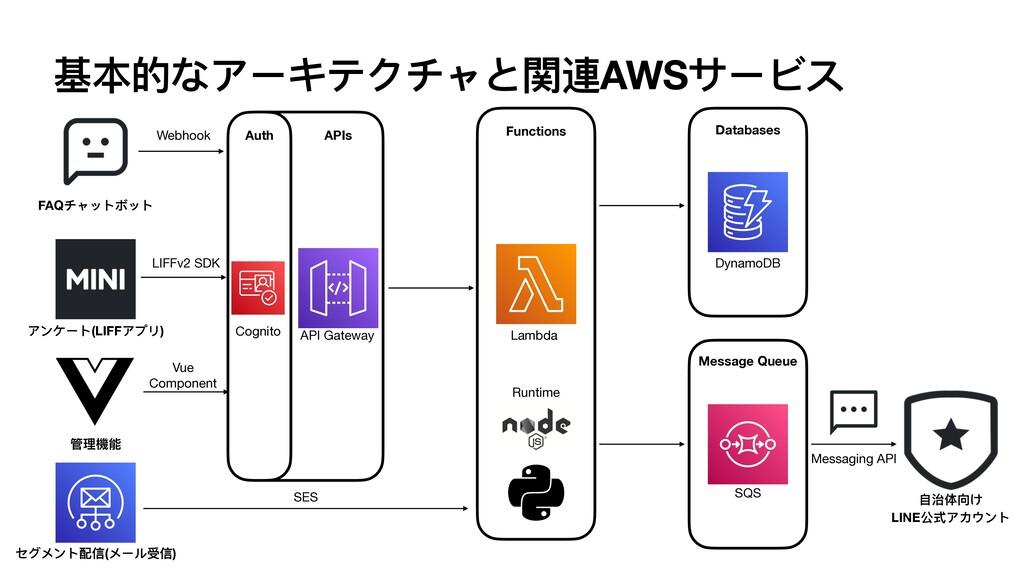 基本的なアーキテクチャと関連AWSサービス FAQチャットボット アンケート(LIFFアプリ)...